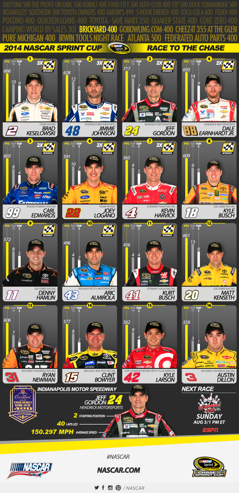 NASCAR Sprint Cup rankings 7-27-2014