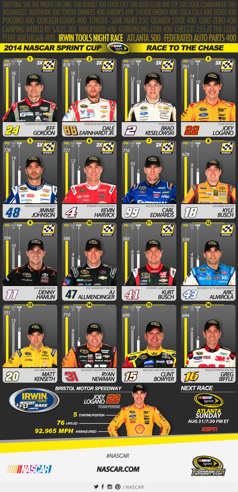 NASCAR Sprint Cup ranking 8-23-2014