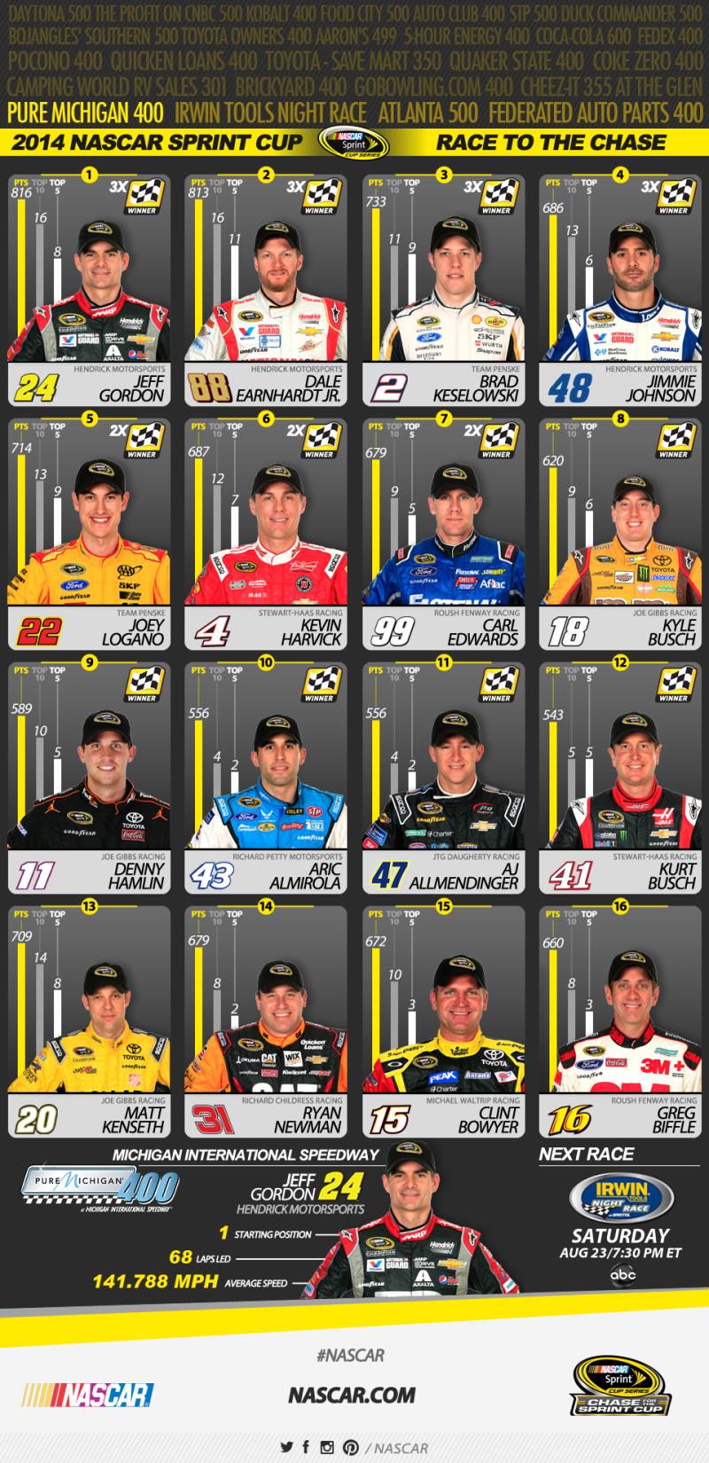 NASCAR Sprint Cup ranking 8-17-2014